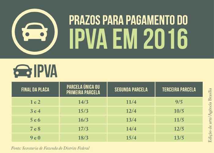 Brasília – Contribuintes têm 30 dias para contestar a cobrança do IPVA