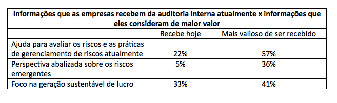 Há discrepância de valor da auditoria interna e empresa